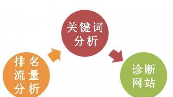 做企业seo优化需具备的几个能力