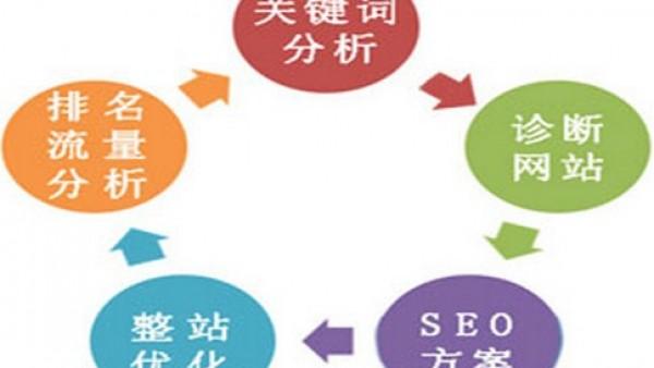 SEO中关键词优化有哪几个细节