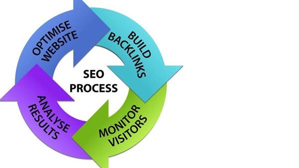 网站的正确优化思维,不必为了排名而排名做优化