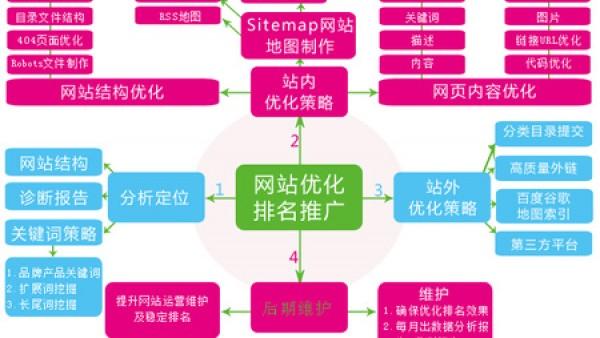 网站域名对seo网站优化的作用
