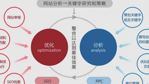 企业网站使用seo优化技巧