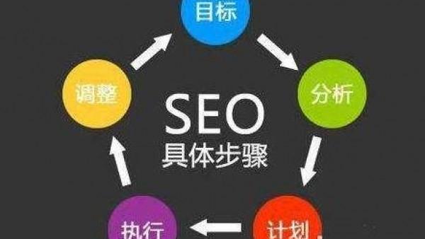 企业网站优化和外链发布的策略