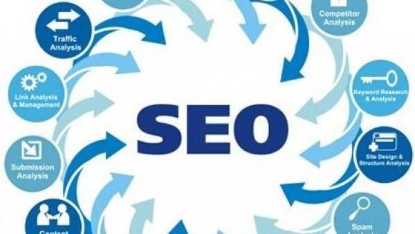 怎么样去借助外力来给网站做SEO优化