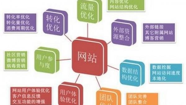 如何把英文网站与中文网站区分