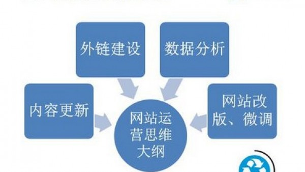 SEO优化时应该遵循的黄金准则