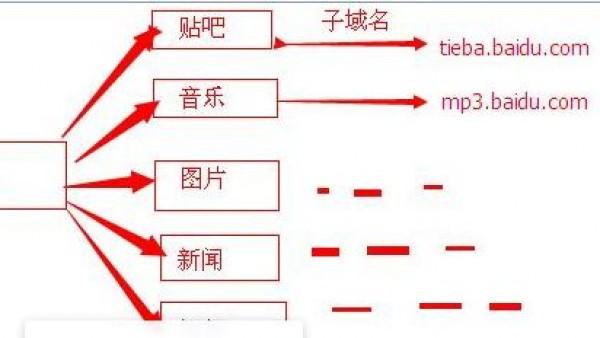 子域名和子目录哪个有利于SEO优化