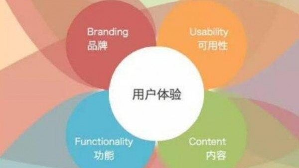 什么是用户体验?网站体验对SEO优化的重要性!