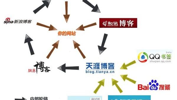 汇总常规的seo外链建设途径
