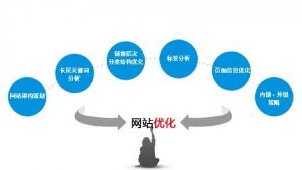 百度seo优化培训教程:济南新网站不收录解决方法大全