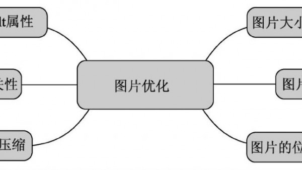 在seo中图片优化要怎么做