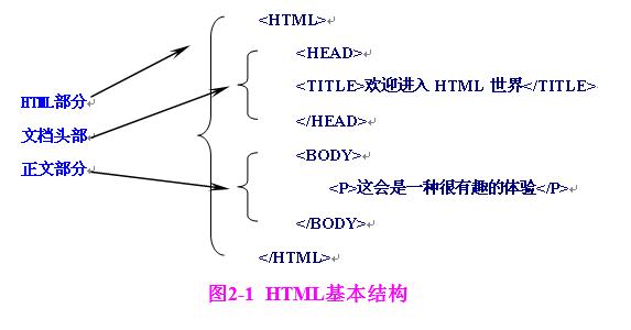 学习基础的html代码知识(入门级)