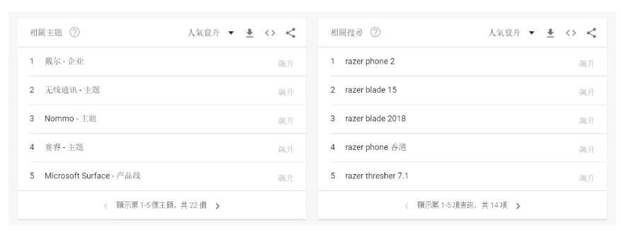 使用谷歌趋势研究香港市场本地化关键词的4个技巧
