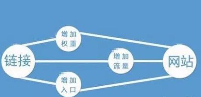 SEO分享网站推广的四大推广方法