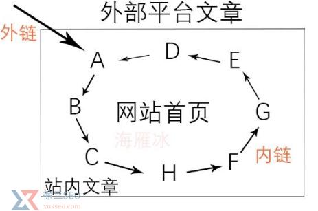 超链接是什么,超链接怎么做,样式怎么写?