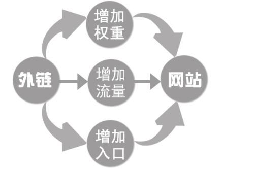 常见SEO外链的5种形态及作用